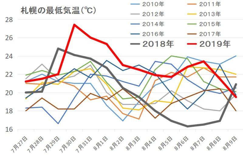 気温 過去 札幌 札幌の年平均気温は100年で1.7℃上昇